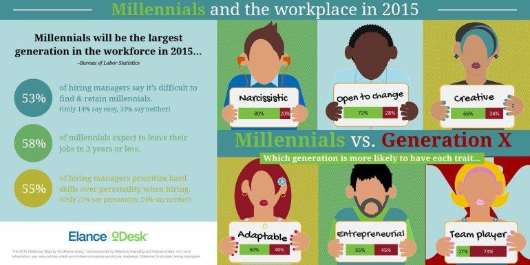 Millennial Infographic